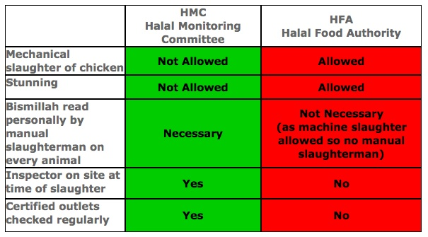 Halal Food Authority - HMC